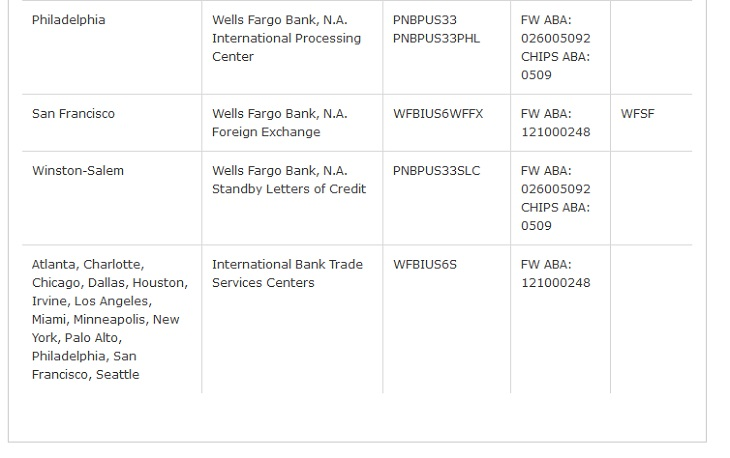 Wells Fargo Routing Numbers and Account Numbers