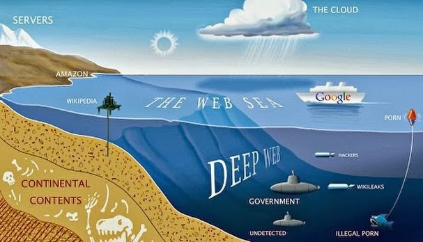 How to access the deep web 2015 and deep web for iphone all faq the deep web deep net invisible web or hidden web are parts of the world wide web whose contents are not indexed by standard search engines for any ccuart Gallery